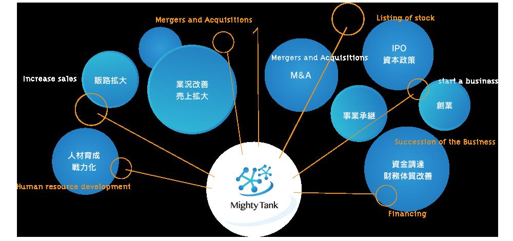 マイティータンク8つの事業の柱 業況改善・売上拡大 販路拡大 人材育成 戦力化 M&A 事業承継 IPO資本政策 創業 資金調達・財務体質改善